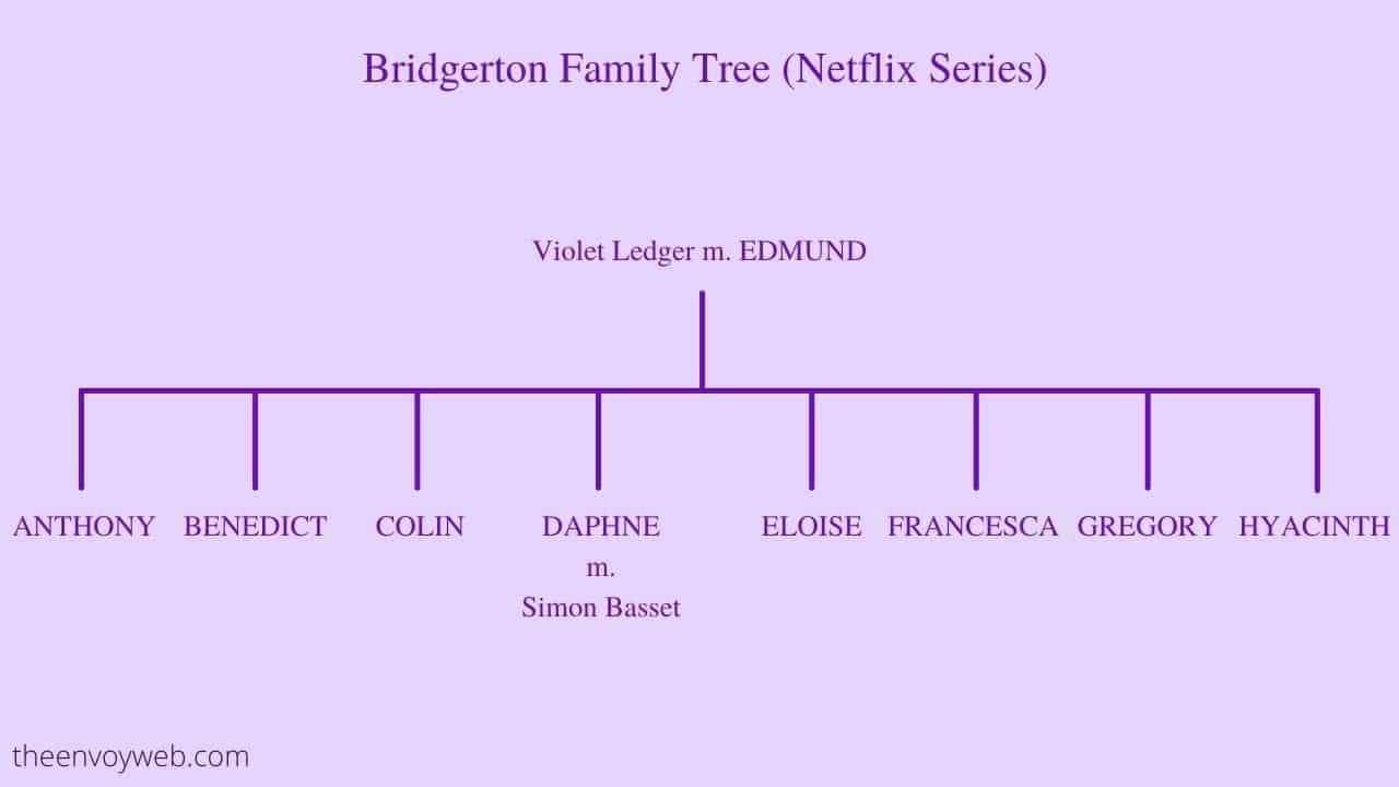 Bridgerton Family Tree (Netflix)